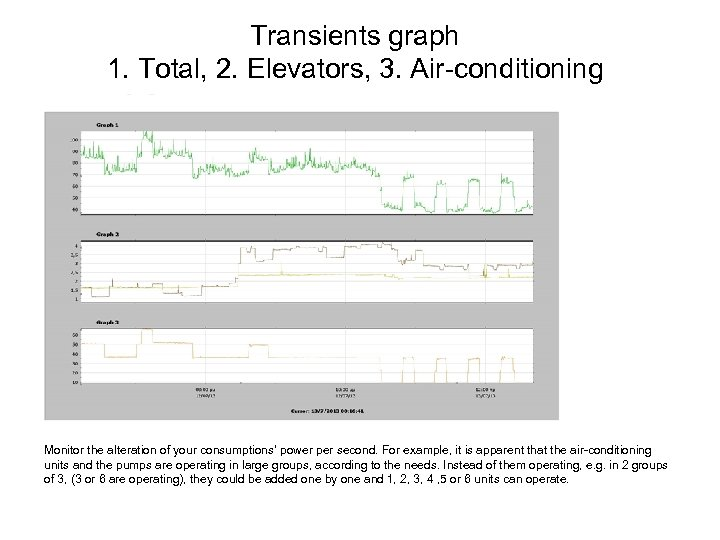 Transients graph 1. Total, 2. Elevators, 3. Air-conditioning Monitor the alteration of your consumptions'