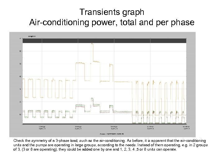 Transients graph Air-conditioning power, total and per phase Check the symmetry of a 3