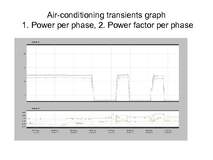 Air-conditioning transients graph 1. Power phase, 2. Power factor per phase
