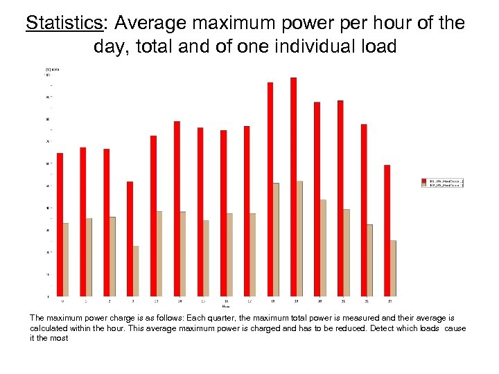 Statistics: Average maximum power per hour of the day, total and of one individual