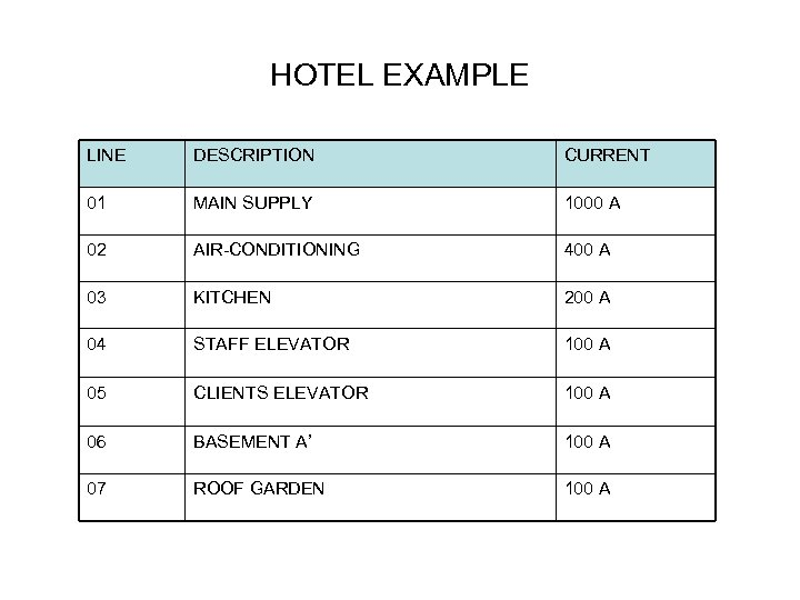 HOTEL EXAMPLE LINE DESCRIPTION CURRENT 01 MAIN SUPPLY 1000 Α 02 AIR-CONDITIONING 400 A