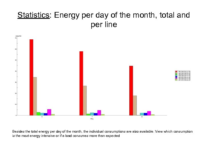 Statistics: Energy per day of the month, total and per line Besides the total