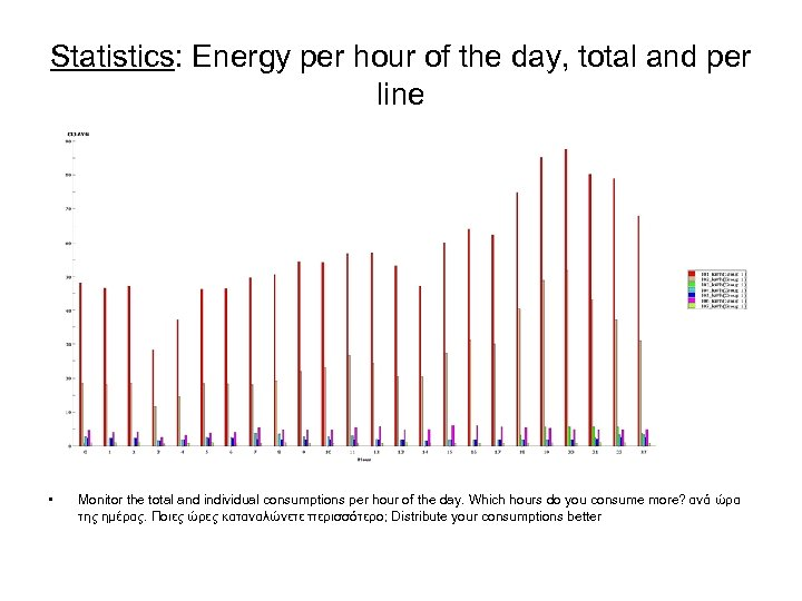 Statistics: Energy per hour of the day, total and per line • Monitor the