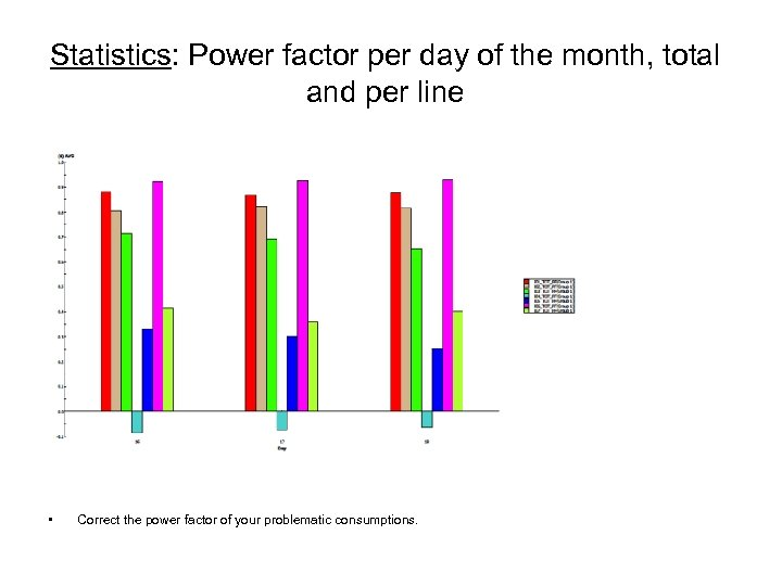 Statistics: Power factor per day of the month, total and per line • Correct