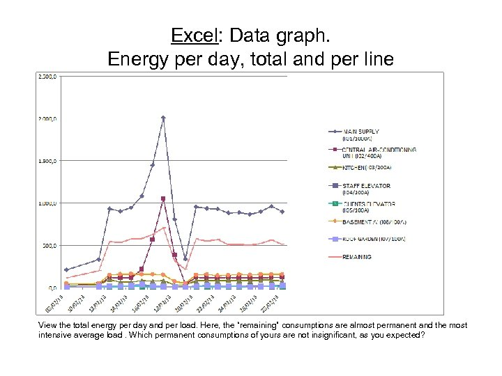 Excel: Data graph. Energy per day, total and per line View the total energy