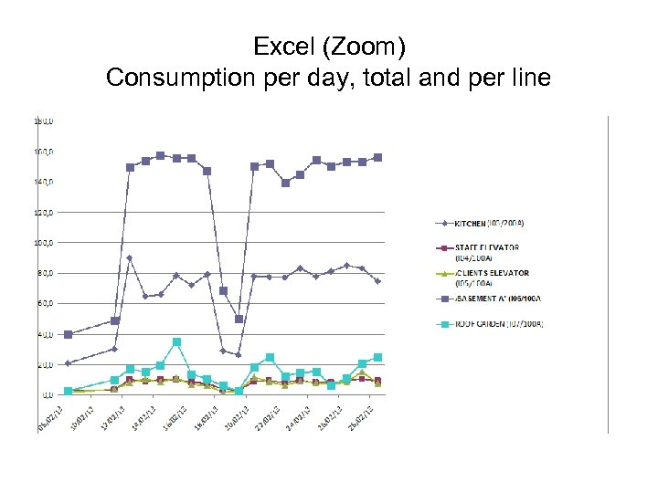 Excel (Zoom) Consumption per day, total and per line