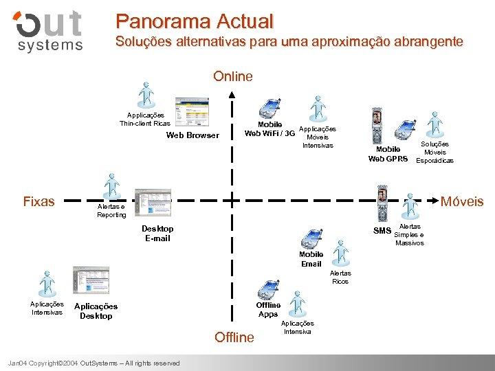 Panorama Actual Soluções alternativas para uma aproximação abrangente Online Applicações Thin-client Ricas Web Browser