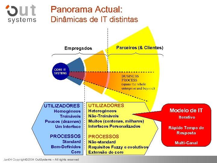 Panorama Actual: Dinâmicas de IT distintas Empregados Parceiros (& Clientes) UTILIZADORES Homogéneos Treináveis Poucos
