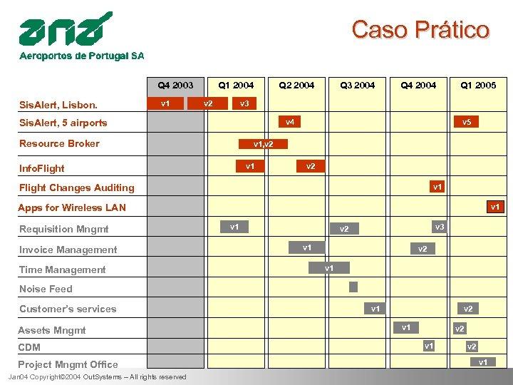 Caso Prático Q 4 2003 Sis. Alert, Lisbon. v 1 Q 1 2004 v
