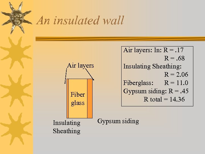 An insulated wall Air layers Fiber glass Insulating Sheathing Air layers: In: R =.