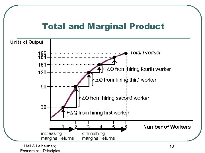 Total and Marginal Product Units of Output Total Product 196 184 161 DQ from