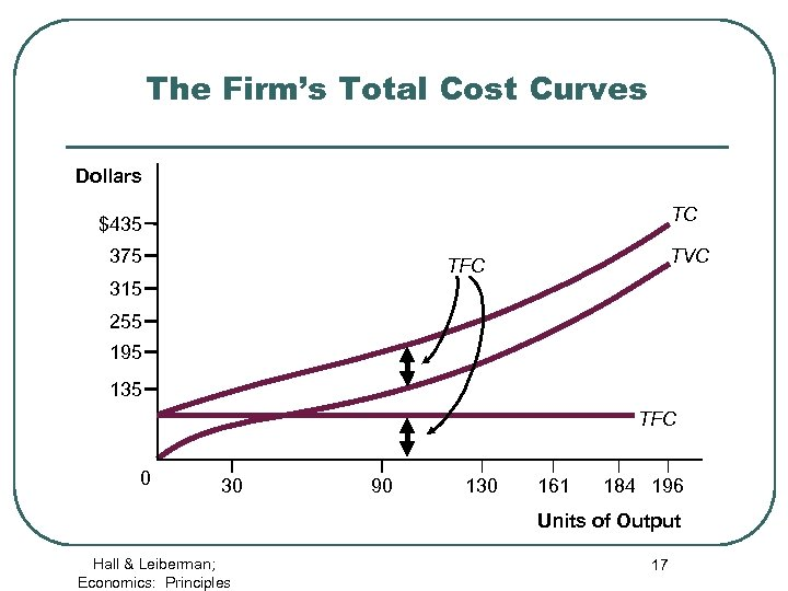 The Firm's Total Cost Curves Dollars TC $435 375 TVC TFC 315 255 195