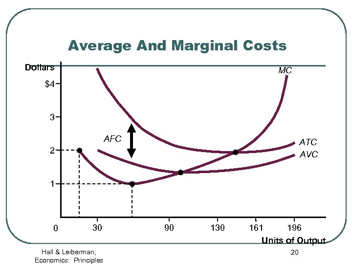 Average And Marginal Costs Dollars MC $4 3 AFC ATC AVC 2 1 0