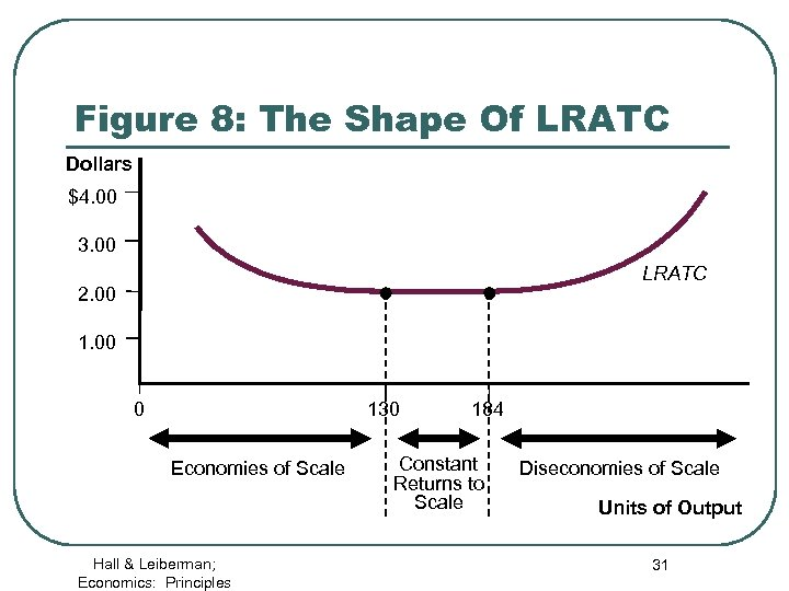 Figure 8: The Shape Of LRATC Dollars $4. 00 3. 00 LRATC 2. 00