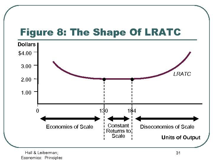 Figure 8: The Shape Of LRATC Dollars $4. 00 3. 00 LRATC 2. 00