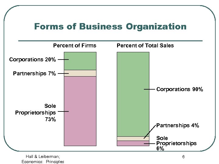 Forms of Business Organization Percent of Firms Percent of Total Sales Corporations 20% Partnerships