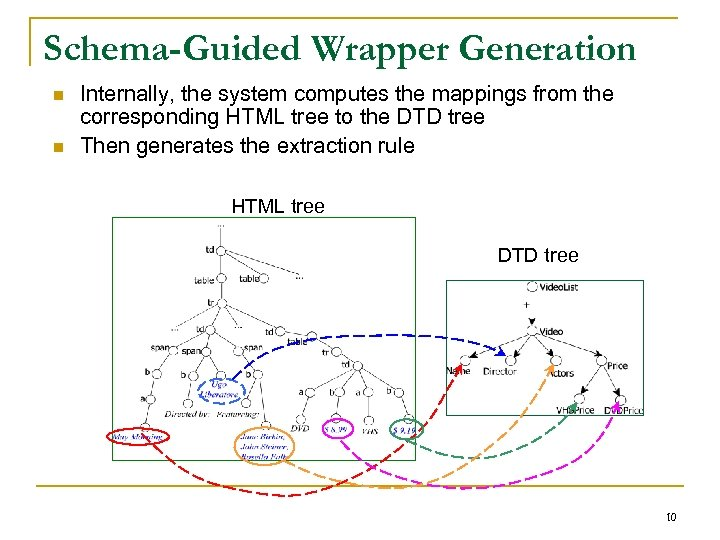 Schema-Guided Wrapper Generation n n Internally, the system computes the mappings from the corresponding