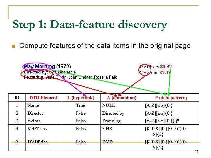 Step 1: Data-feature discovery Compute features of the data items in the original page