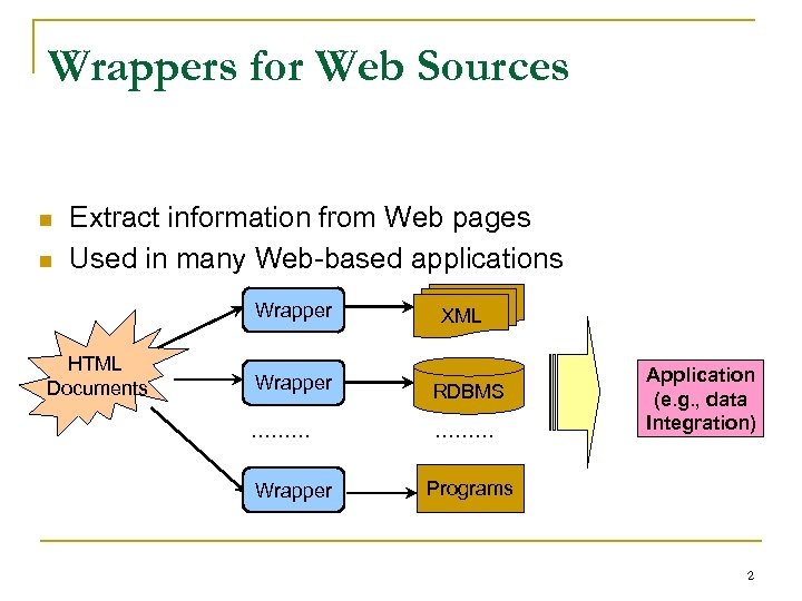 Wrappers for Web Sources n n Extract information from Web pages Used in many