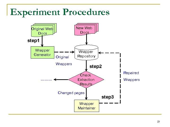 Experiment Procedures New Web Docs Original Web Docs step 1 Wrapper Generator Original Wrapper