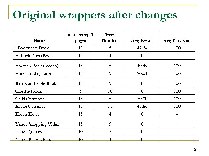 Original wrappers after changes # of changed pages Item Number Avg Recall Avg Precision