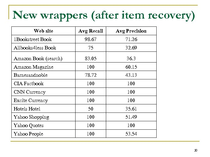 New wrappers (after item recovery) Web site Avg Recall Avg Precision 98. 67 71.