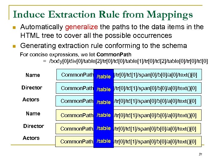 Induce Extraction Rule from Mappings n n Automatically generalize the paths to the data