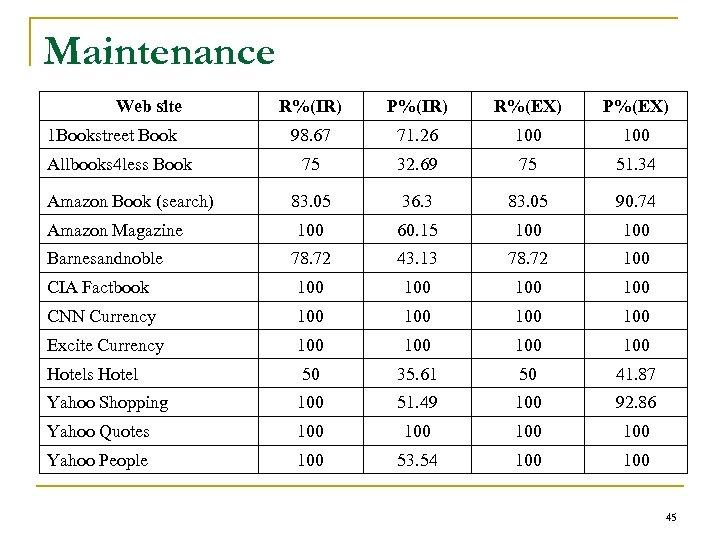 Maintenance Web site R%(IR) P%(IR) R%(EX) P%(EX) 98. 67 71. 26 100 75 32.
