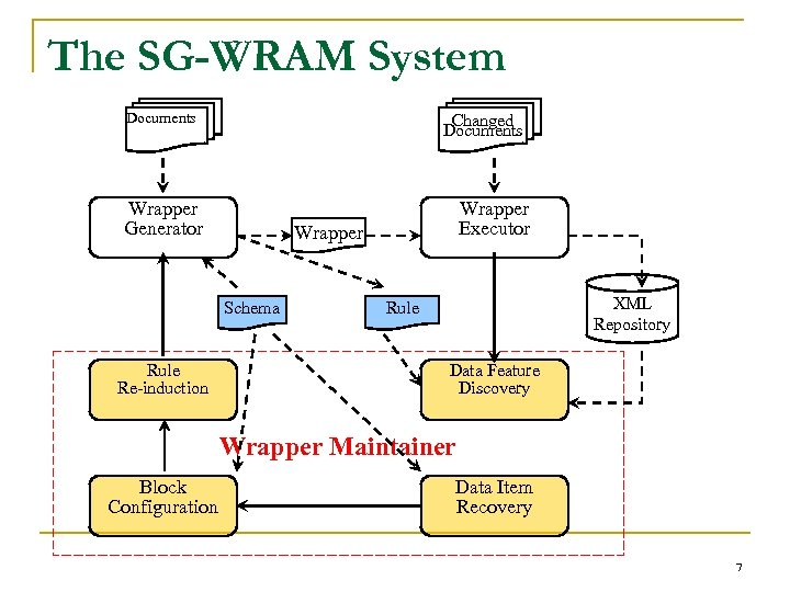 The SG-WRAM System Documents Changed Documents Wrapper Generator Wrapper Schema Rule Re-induction Wrapper Executor