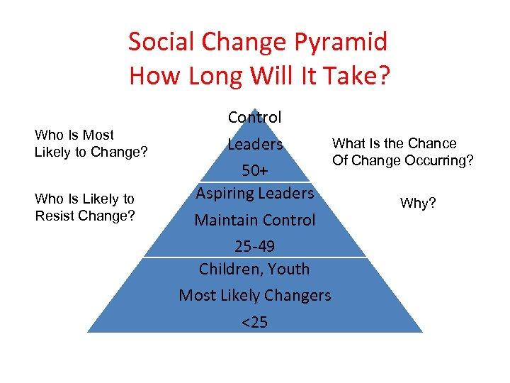 Social Change Pyramid How Long Will It Take? Who Is Most Likely to Change?