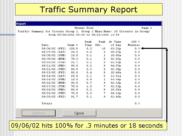 Traffic Summary Report 09/06/02 hits 100% for. 3 minutes or 18 seconds