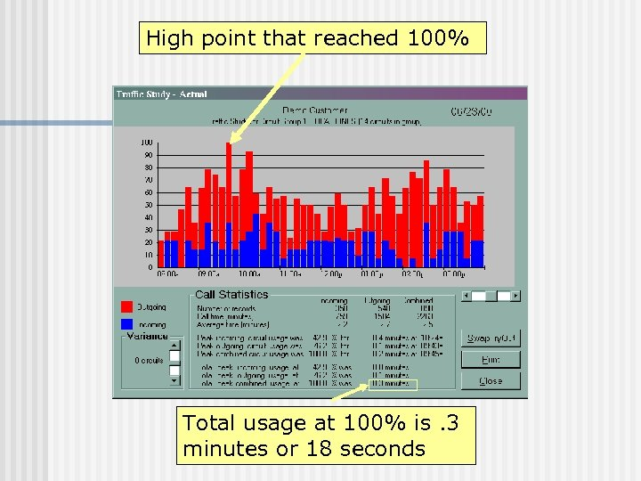 High point that reached 100% Total usage at 100% is. 3 minutes or 18