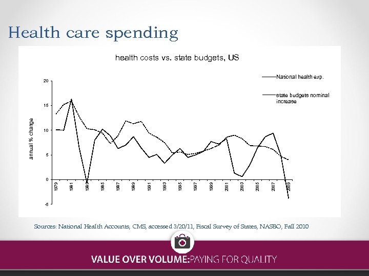 Health care spending health costs vs. state budgets, US National health exp. 20 state