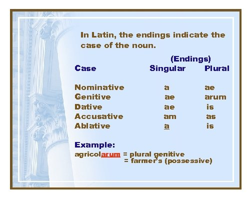 In Latin, the endings indicate the case of the noun. Case Nominative Genitive Dative