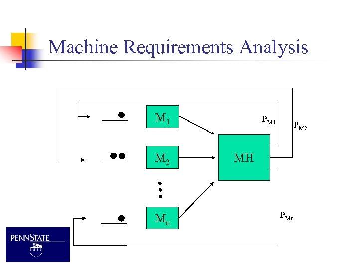 Machine Requirements Analysis M 1 M 2 Mn PM 1 PM 2 MH PMn