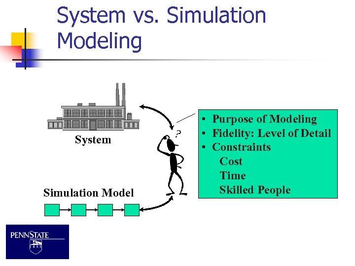 System vs. Simulation Modeling System Simulation Model • Purpose of Modeling • Fidelity: Level