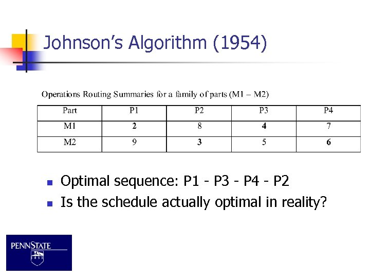 Johnson's Algorithm (1954) n n Optimal sequence: P 1 - P 3 - P