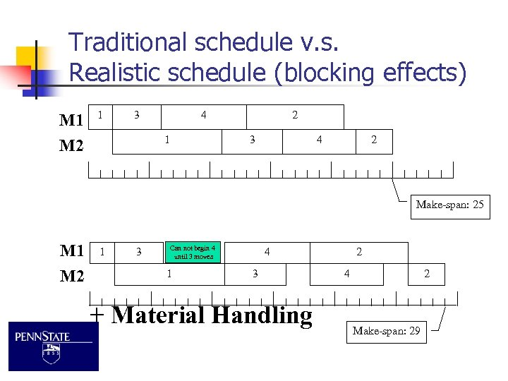 Traditional schedule v. s. Realistic schedule (blocking effects) M 1 M 2 1 3