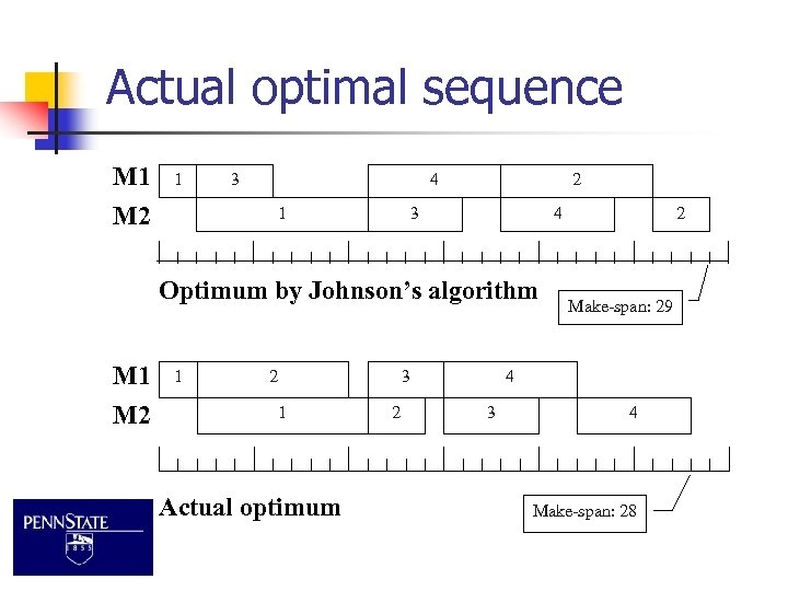 Actual optimal sequence M 1 M 2 1 3 4 1 2 3 4