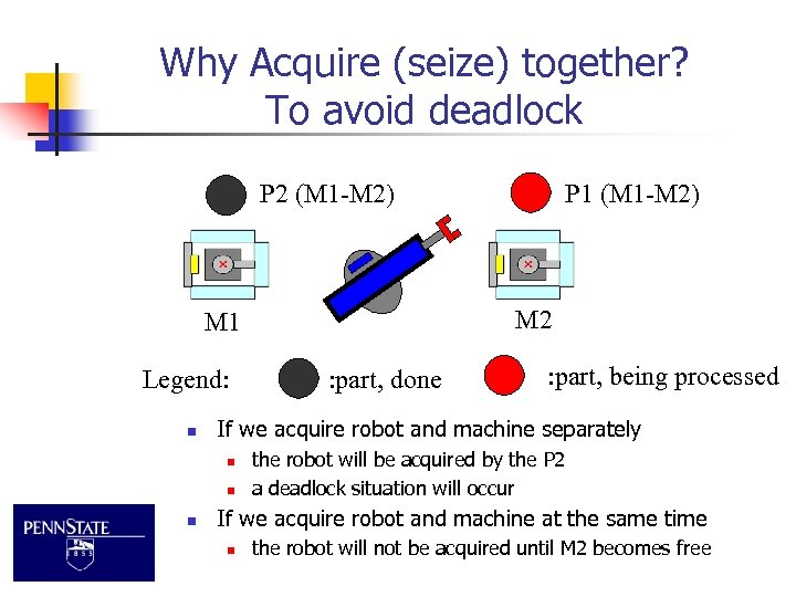 Why Acquire (seize) together? To avoid deadlock P 2 (M 1 -M 2) M