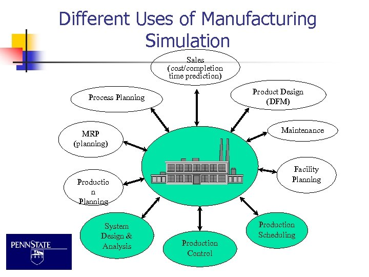 Different Uses of Manufacturing Simulation Sales (cost/completion time prediction) Product Design (DFM) Process Planning
