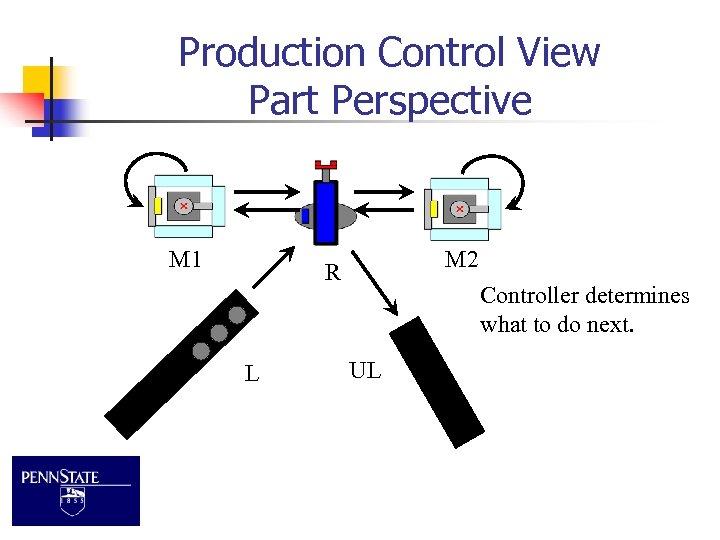 Production Control View Part Perspective M 1 M 2 R L Controller determines what