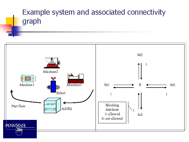 Example system and associated connectivity graph M 2 1 Machine 2 Machine 1 Machine