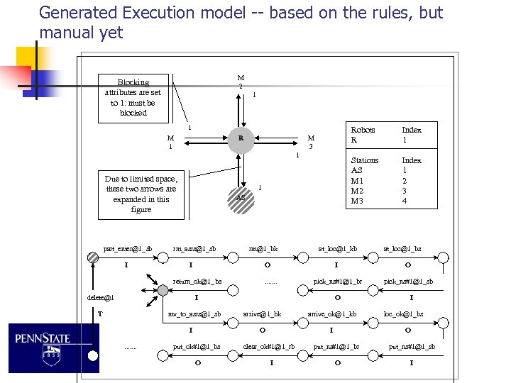Generated Execution model -- based on the rules, but manual yet M 2 Blocking