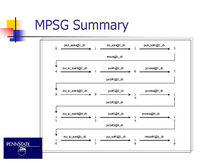 MPSG Summary part_enter@1_sb 0 rm_asrs@1_sb 1 pick_ns#1@1_sb 2 3 return@1_sb mv_to_mach@2_sb 4 put#1@2_sb 5
