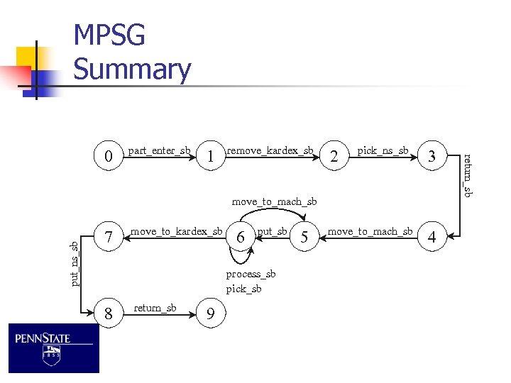 MPSG Summary part_enter_sb 1 remove_kardex_sb 2 pick_ns_sb 3 put_ns_sb move_to_mach_sb 7 move_to_kardex_sb 6 put_sb