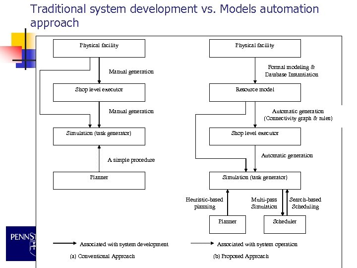 Traditional system development vs. Models automation approach Physical facility Formal modeling & Database Instantiation