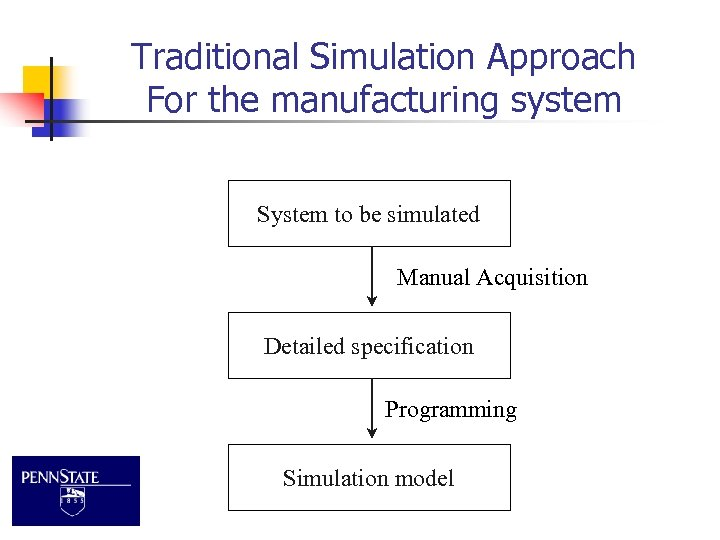 Traditional Simulation Approach For the manufacturing system System to be simulated Manual Acquisition Detailed