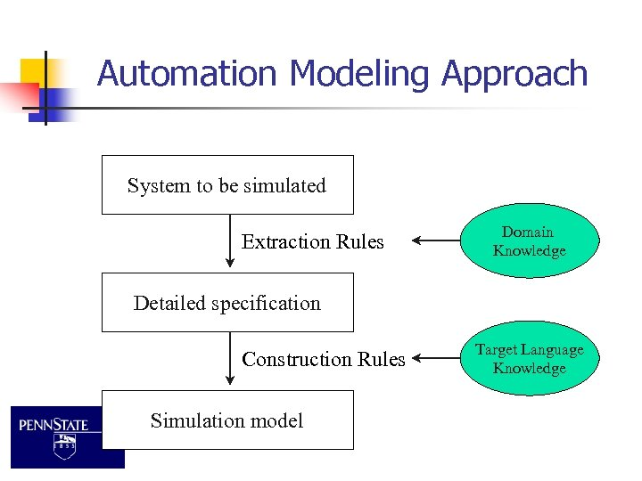 Automation Modeling Approach System to be simulated Extraction Rules Domain Knowledge Detailed specification Construction