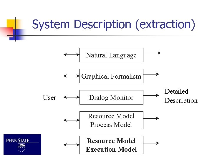 System Description (extraction) Natural Language Graphical Formalism User Dialog Monitor Resource Model Process Model
